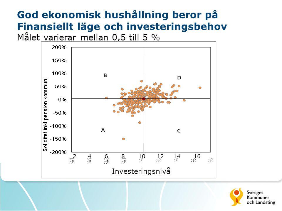 God ekonomisk hushållning beror på Finansiellt läge och investeringsbehov Målet varierar mellan 0,5 till 5 % Investeringsnivå 2 4 6 8 10 12 14 16