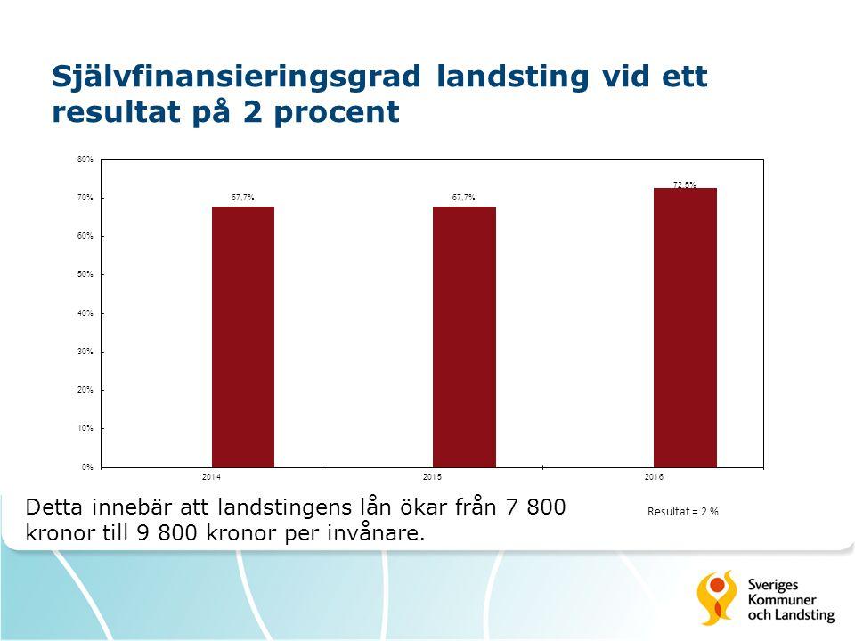 Självfinansieringsgrad landsting vid ett resultat på 2 procent Detta innebär att landstingens lån ökar från 7 800 kronor till 9 800 kronor per invånare.