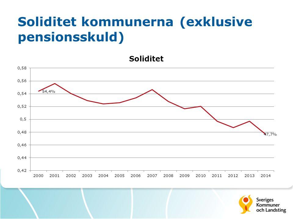 Soliditet kommunerna (exklusive pensionsskuld)