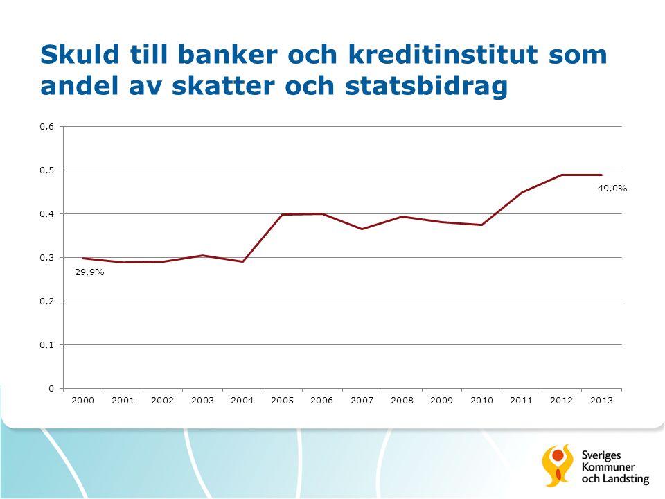Skuld till banker och kreditinstitut som andel av skatter och statsbidrag