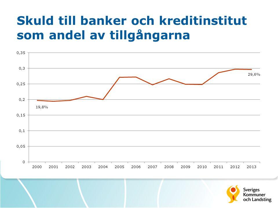 Skuld till banker och kreditinstitut som andel av tillgångarna