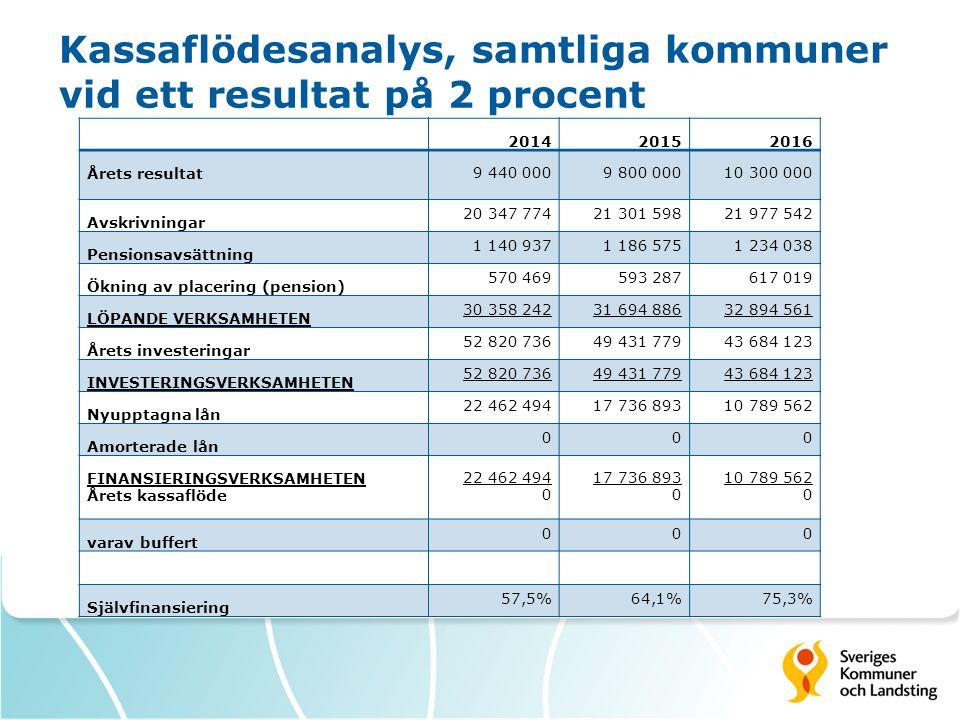 Kassaflödesanalys, samtliga kommuner vid ett resultat på 2 procent 201420152016 Årets resultat 9 440 0009 800 00010 300 000 Avskrivningar 20 347 77421