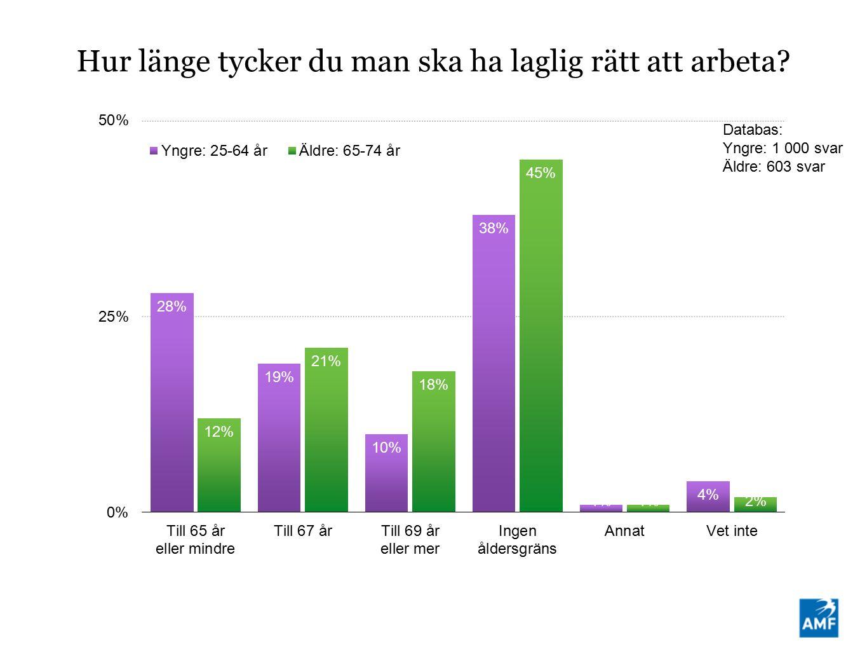 Hur länge tycker du man ska ha laglig rätt att arbeta Databas: Yngre: 1 000 svar Äldre: 603 svar