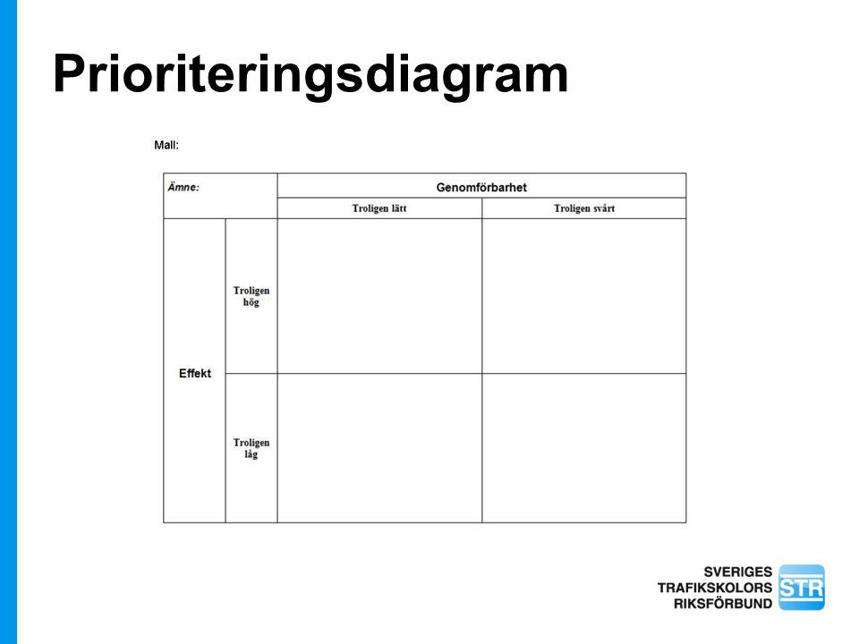 Prioriteringsdiagram