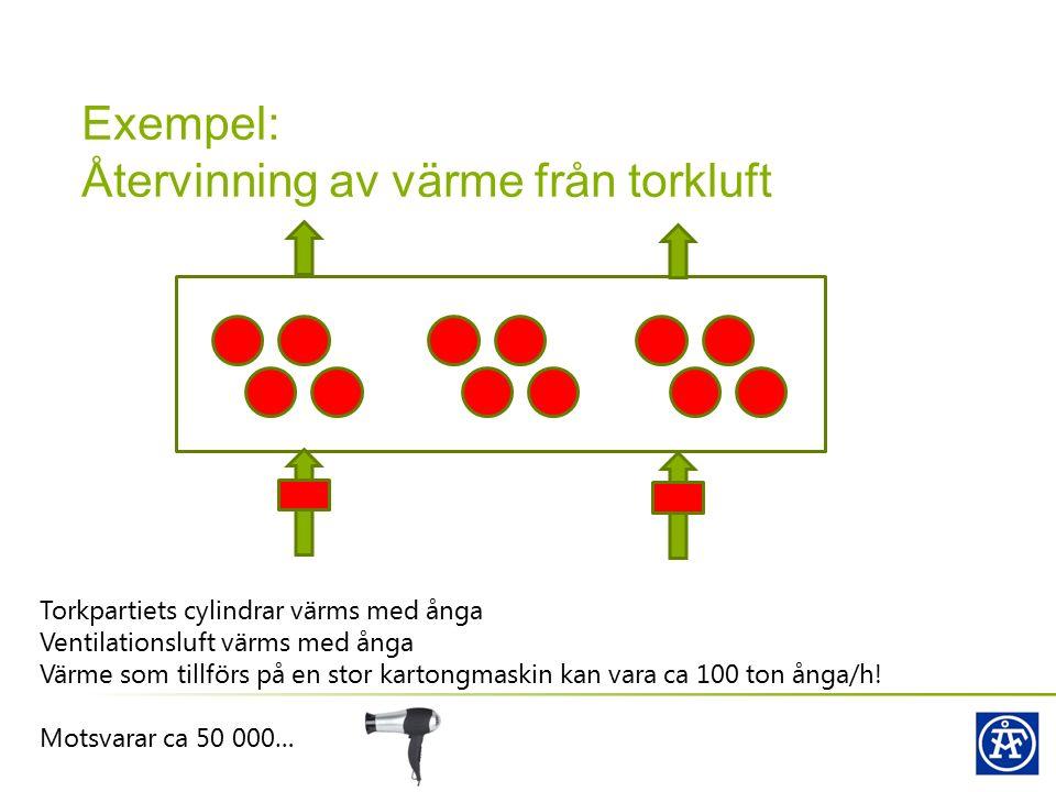 Exempel: Återvinning av värme från torkluft Torkpartiets cylindrar värms med ånga Ventilationsluft värms med ånga Värme som tillförs på en stor karton
