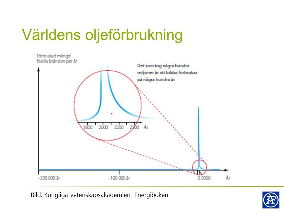 Världens oljeförbrukning Bild: Kungliga vetenskapsakademien, Energiboken