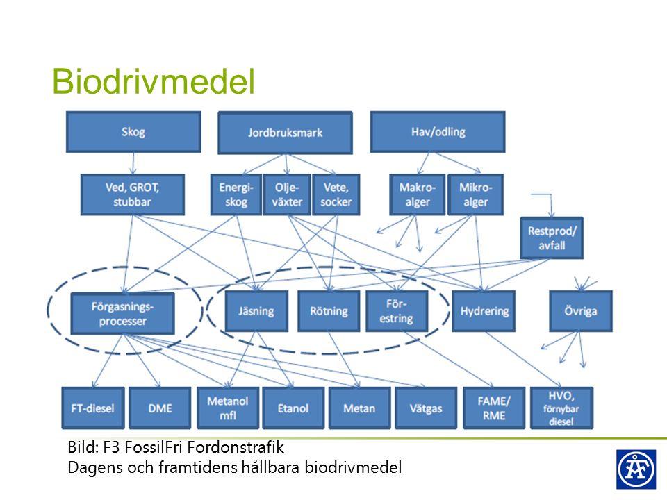 Biodrivmedel Bild: F3 FossilFri Fordonstrafik Dagens och framtidens hållbara biodrivmedel