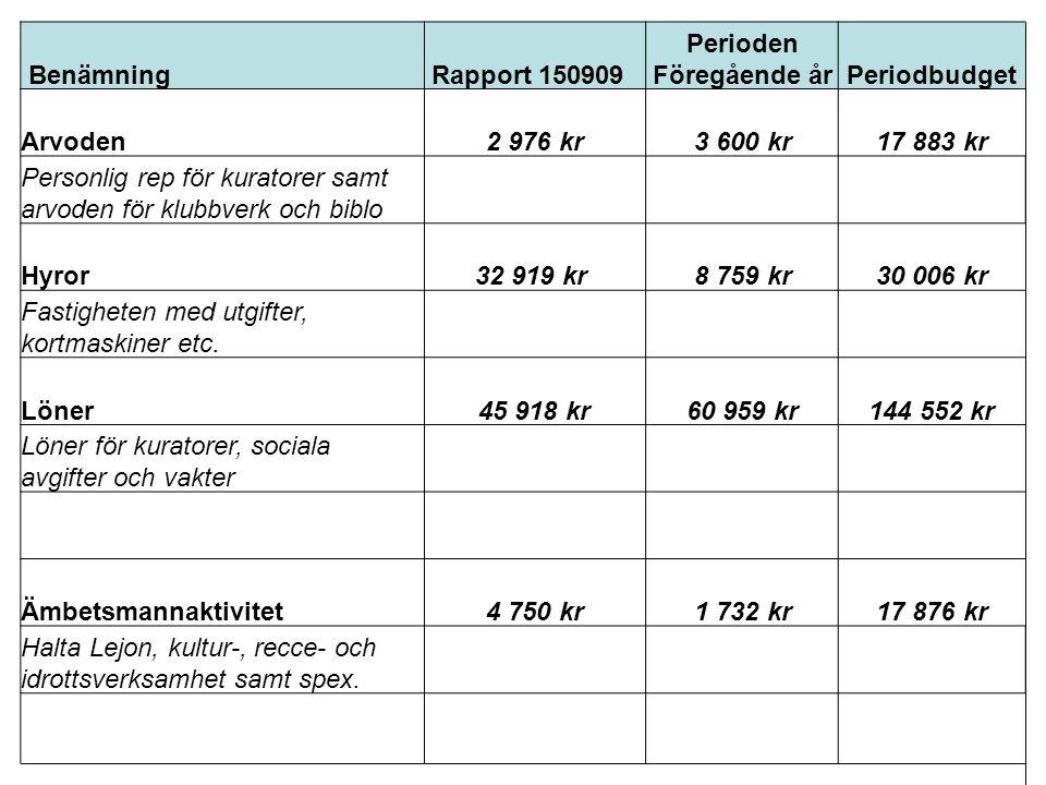 Benämning Rapport 150909 Perioden Föregående årPeriodbudget Arvoden2 976 kr3 600 kr17 883 kr Personlig rep för kuratorer samt arvoden för klubbverk och biblo Hyror32 919 kr 8 759 kr30 006 kr Fastigheten med utgifter, kortmaskiner etc.