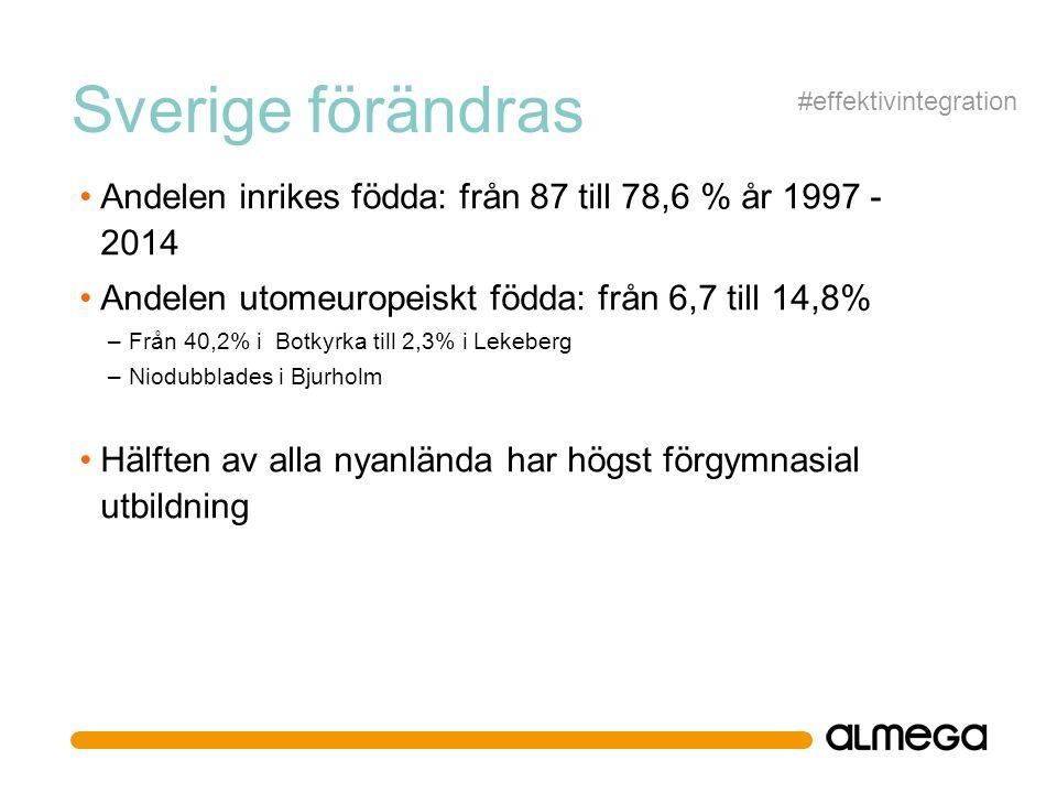 Sverige förändras Andelen inrikes födda: från 87 till 78,6 % år 1997 - 2014 Andelen utomeuropeiskt födda: från 6,7 till 14,8% –Från 40,2% i Botkyrka till 2,3% i Lekeberg –Niodubblades i Bjurholm Hälften av alla nyanlända har högst förgymnasial utbildning #effektivintegration