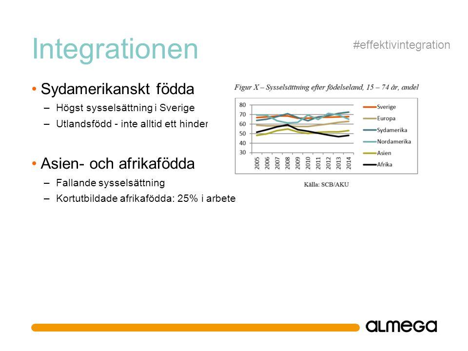 Integrationen Sydamerikanskt födda – Högst sysselsättning i Sverige – Utlandsfödd - inte alltid ett hinder Asien- och afrikafödda – Fallande sysselsättning – Kortutbildade afrikafödda: 25% i arbete #effektivintegration