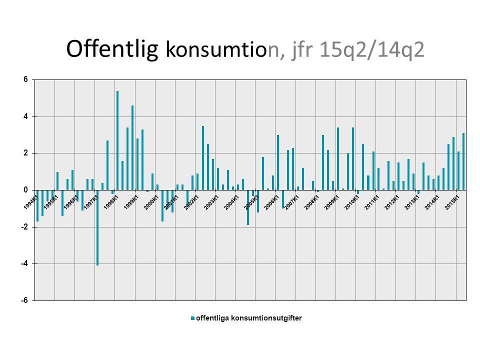 Offentlig konsumtion, jfr 15q2/14q2