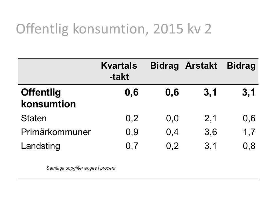 Offentlig konsumtion, 2015 kv 2 Kvartals -takt BidragÅrstaktBidrag Offentlig konsumtion 0,6 3,1 Staten0,20,02,10,6 Primärkommuner0,90,43,61,7 Landsting0,70,23,10,8 Samtliga uppgifter anges i procent