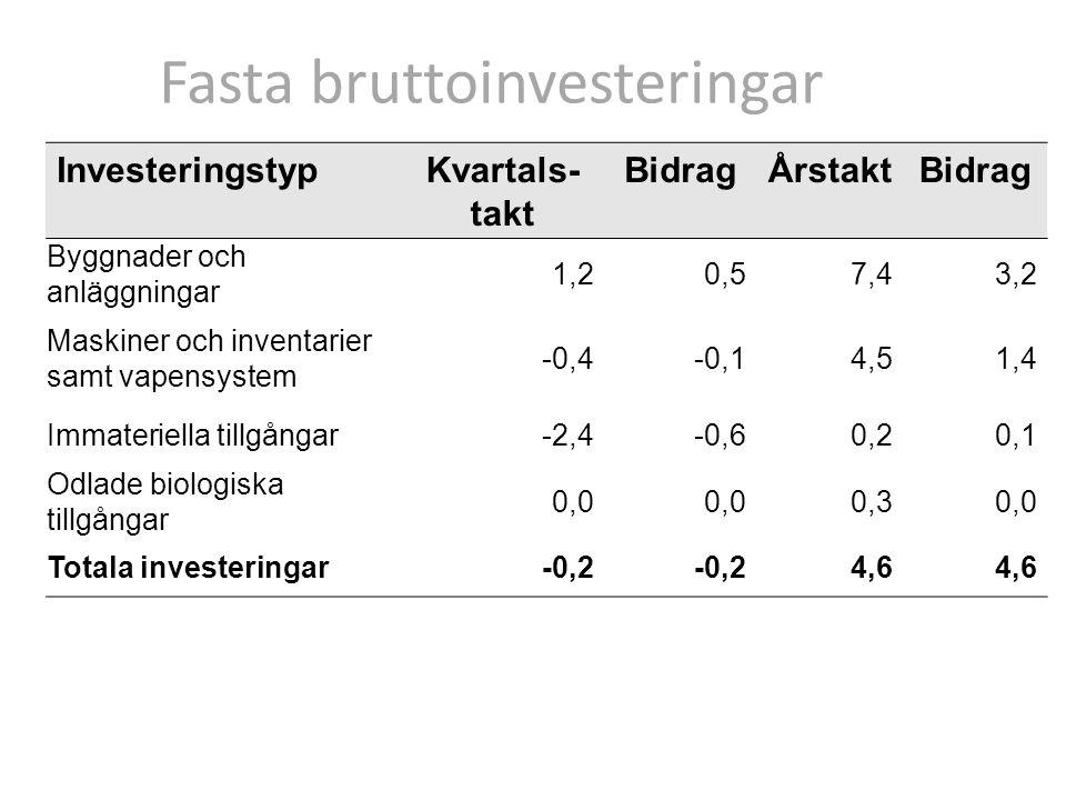 InvesteringstypKvartals- takt BidragÅrstaktBidrag Byggnader och anläggningar 1,20,57,43,2 Maskiner och inventarier samt vapensystem -0,4-0,14,51,4 Immateriella tillgångar-2,4-0,60,20,1 Odlade biologiska tillgångar 0,0 0,30,0 Totala investeringar-0,2 4,6