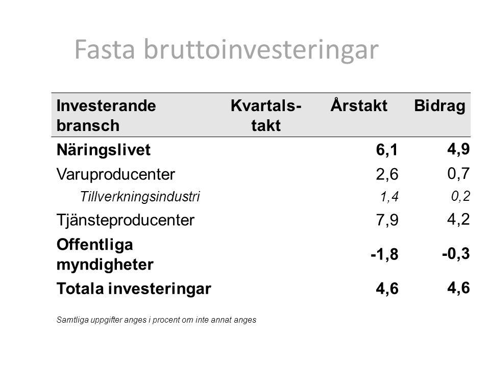 Fasta bruttoinvesteringar Investerande bransch Kvartals- takt ÅrstaktBidrag Näringslivet6,1 4,9 Varuproducenter2,6 0,7 Tillverkningsindustri1,4 0,2 Tjänsteproducenter7,9 4,2 Offentliga myndigheter -1,8 -0,3 Totala investeringar4,6 Samtliga uppgifter anges i procent om inte annat anges