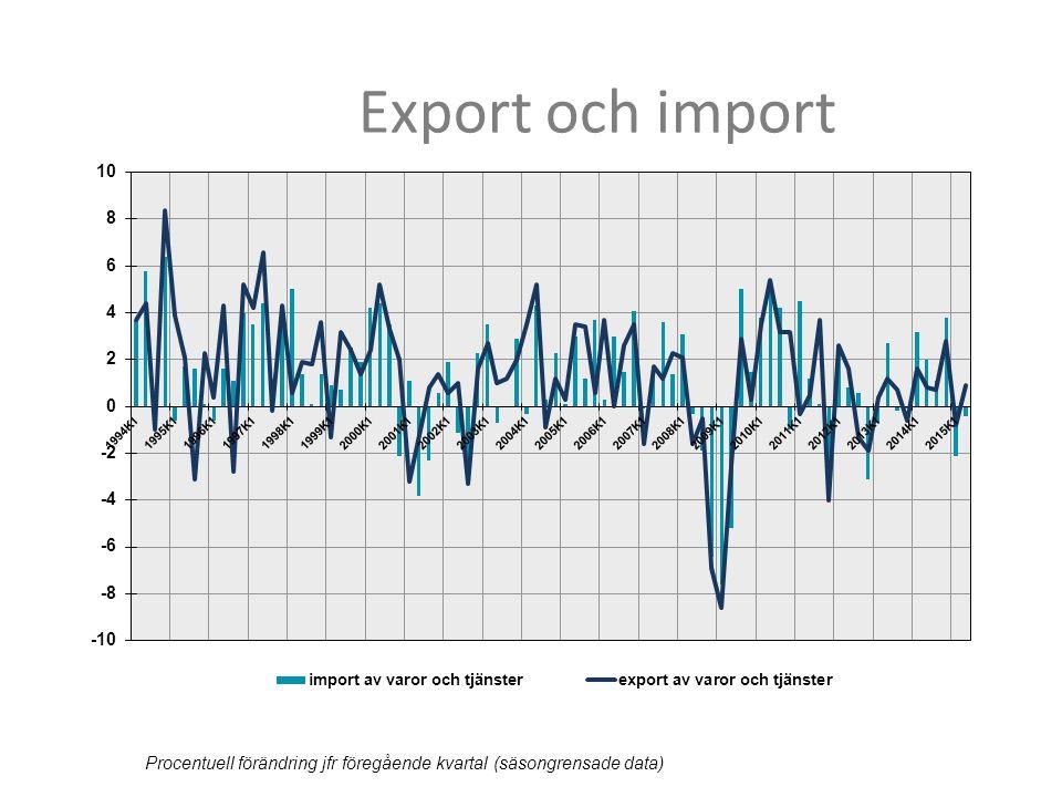 Export och import Procentuell förändring jfr föregående kvartal (säsongrensade data)