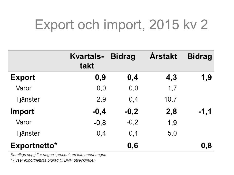Kvartals- takt BidragÅrstaktBidrag Export0,90,44,31,9 Varor0,0 1,7 Tjänster2,90,410,7 Import-0,4-0,22,8-1,1 Varor -0,8 -0,2 1,9 Tjänster0,40,15,0 Exportnetto*0,60,8 Samtliga uppgifter anges i procent om inte annat anges * Avser exportnettots bidrag till BNP-utvecklingen Export och import, 2015 kv 2