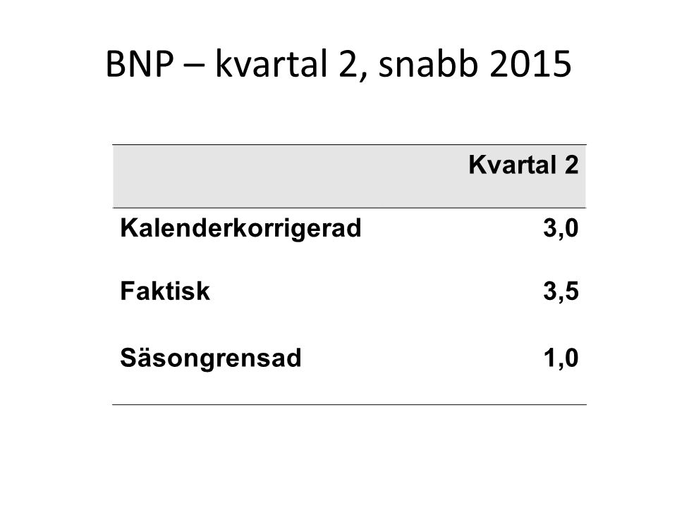 BNP – kvartal 2, snabb 2015 Kvartal 2 Kalenderkorrigerad3,0 Faktisk3,5 Säsongrensad1,0