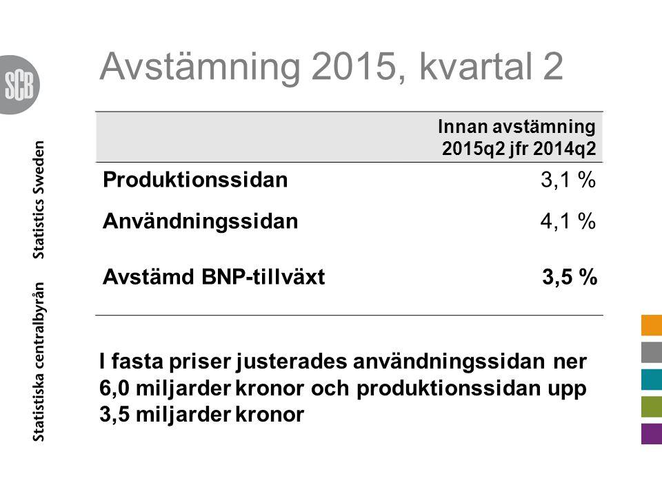 Avstämning 2015, kvartal 2 Innan avstämning 2015q2 jfr 2014q2 Produktionssidan3,1 % Användningssidan4,1 % Avstämd BNP-tillväxt3,5 % I fasta priser justerades användningssidan ner 6,0 miljarder kronor och produktionssidan upp 3,5 miljarder kronor