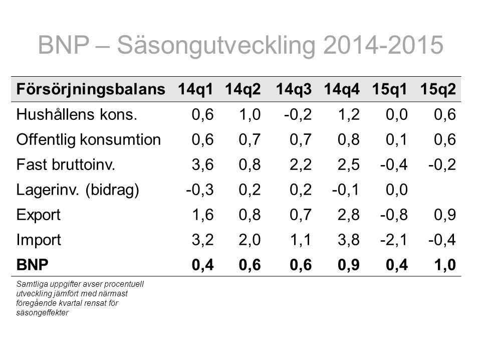 BNP – Säsongutveckling 2014-2015 Försörjningsbalans14q114q214q314q415q115q2 Hushållens kons.0,61,0-0,21,20,00,6 Offentlig konsumtion0,60,7 0,80,10,6 Fast bruttoinv.3,60,82,22,5-0,4-0,2 Lagerinv.
