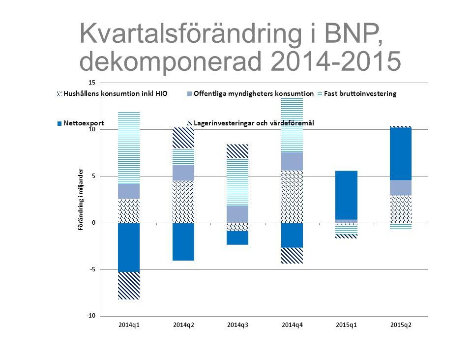 Kvartalsförändring i BNP, dekomponerad 2014-2015