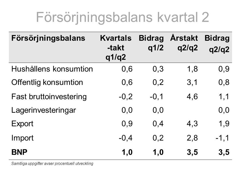 Försörjningsbalans kvartal 2 FörsörjningsbalansKvartals -takt q1/q2 Bidrag q1/2 Årstakt q2/q2 Bidrag q2/q2 Hushållens konsumtion0,60,31,80,9 Offentlig konsumtion0,60,23,10,8 Fast bruttoinvestering-0,2-0,14,61,1 Lagerinvesteringar0,0 Export0,90,44,31,9 Import-0,40,22,8-1,1 BNP1,0 3,5 Samtliga uppgifter avser procentuell utveckling