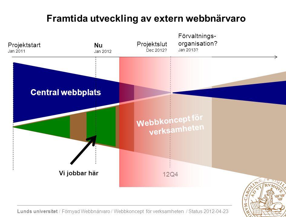 Lunds universitet / Förnyad Webbnärvaro / Webbkoncept för verksamheten / Status 2012-04-23 Central webbplats Framtida utveckling av extern webbnärvaro Projektslut Dec 2012.