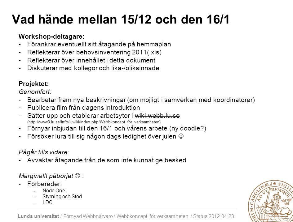 Lunds universitet / Förnyad Webbnärvaro / Webbkoncept för verksamheten / Status 2012-04-23 Vad hände mellan 15/12 och den 16/1 Workshop-deltagare: -Förankrar eventuellt sitt åtagande på hemmaplan -Reflekterar över behovsinventering 2011(.xls) -Reflekterar över innehållet i detta dokument -Diskuterar med kollegor och lika-/oliksinnade Projektet: Genomfört: -Bearbetar fram nya beskrivningar (om möjligt i samverkan med koordinatorer) -Publicera film från dagens introduktion -Sätter upp och etablerar arbetsytor i wiki.webb.lu.se (http://www3.lu.se/info/luwiki/index.php/Webbkoncept_för_verksamheten) -Förnyar inbjudan till den 16/1 och vårens arbete (ny doodle ) -Försöker lura till sig någon dags ledighet över julen Pågår tills vidare: -Avvaktar åtagande från de som inte kunnat ge besked Marginellt påbörjat  : -Förbereder: -Node One -Styrning och Stöd -LDC