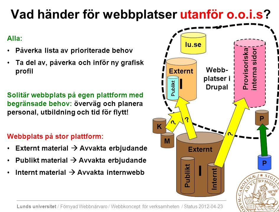 Lunds universitet / Förnyad Webbnärvaro / Webbkoncept för verksamheten / Status 2012-04-23 Provisoriska interna sidor P Vad händer för webbplatser utanför o.o.i.s.