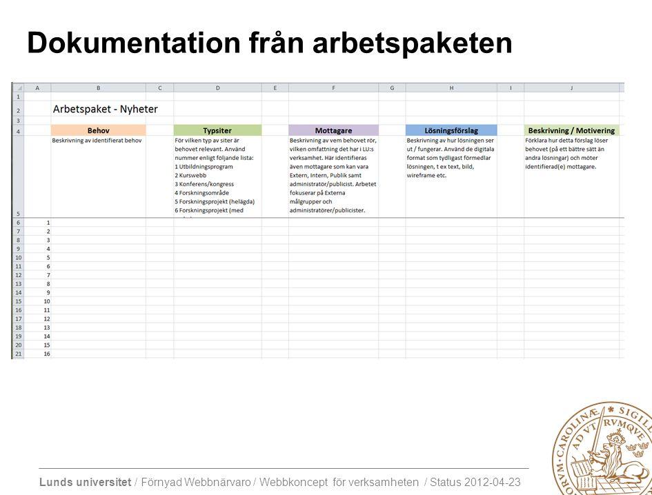 Lunds universitet / Förnyad Webbnärvaro / Webbkoncept för verksamheten / Status 2012-04-23 Dokumentation från arbetspaketen