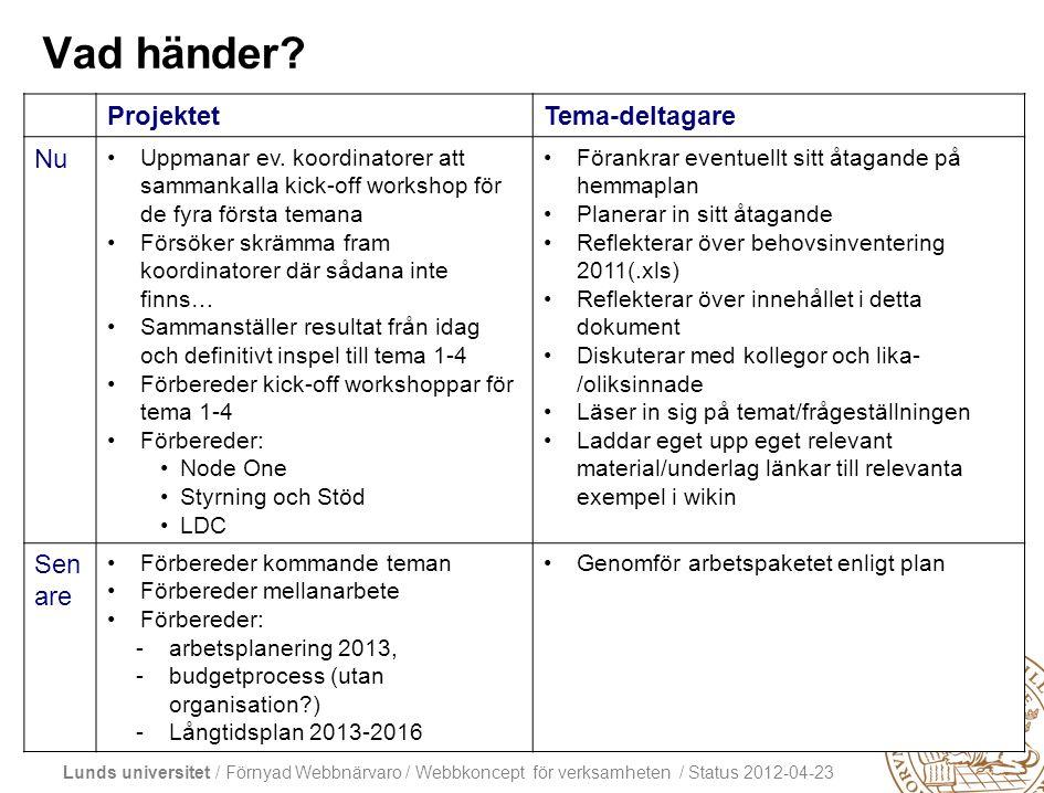 Lunds universitet / Förnyad Webbnärvaro / Webbkoncept för verksamheten / Status 2012-04-23 Vad händer.