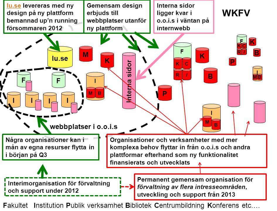 Lunds universitet / Förnyad Webbnärvaro / Webbkoncept för verksamheten / Status 2012-04-23 I MB M K lu.se WKFV I F I I F I Interna sidor webbplatser i o.o.i.s lu.selu.se levereras med ny design på ny plattform bemannad up'n running försommaren 2012 Några organisationer kan i mån av egna resurser flytta in i början på Q3 Interna sidor ligger kvar i o.o.i.s i väntan på internwebb B P F KC RI I M B K Permanent gemensam organisation för förvaltning av flera intresseområden, utveckling och support från 2013 Gemensam design erbjuds till webbplatser utanför ny plattform B P F KC RI I MB K Organisationer och verksamheter med mer komplexa behov flyttar in från o.o.i.s och andra plattformar efterhand som ny funktionalitet finansierats och utvecklats Interimorganisation för förvaltning och support under 2012 Fakultet Institution Publik verksamhet Bibliotek Centrumbildning Konferens etc.…