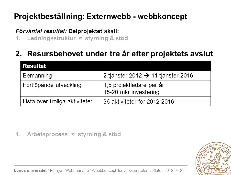 Lunds universitet / Förnyad Webbnärvaro / Webbkoncept för verksamheten / Status 2012-04-23 Projektbeställning: Externwebb - webbkoncept Förväntat resultat: Delprojektet skall: 1.Ledningsstruktur ≈ styrning & stöd 2.Resursbehovet under tre år efter projektets avslut 1.Arbetsprocess ≈ styrning & stöd Resultat Bemanning 2 tjänster 2012  11 tjänster 2016 Fortlöpande utveckling 1,5 projektledare per år 15-20 mkr investering Lista över troliga aktiviteter 36 aktiviteter för 2012-2016