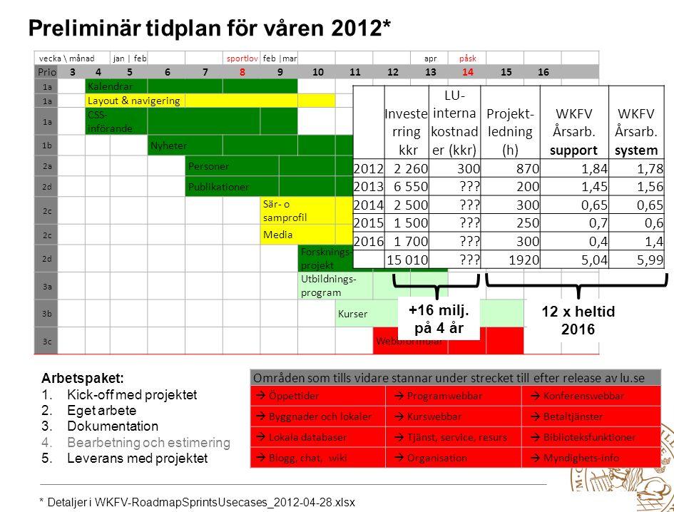 Lunds universitet / Förnyad Webbnärvaro / Webbkoncept för verksamheten / Status 2012-04-23 Dokumentation från arbetspaketen 3 InvesteringskostnadDriftkostnadStyrning & stöd - kostnad Uppskattning av förväntad kostnad för att realisera lösningen.