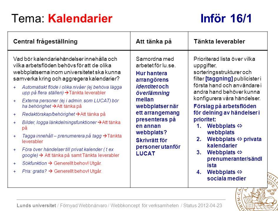 Lunds universitet / Förnyad Webbnärvaro / Webbkoncept för verksamheten / Status 2012-04-23 Tema: Kalendarier Inför 16/1 Central frågeställningAtt tänka påTänkta leverabler Vad bör kalendariehändelser innehålla och vilka arbetsflöden behövs för att de olika webbplatserna inom universitetet ska kunna samverka kring och aggregera kalendarier.