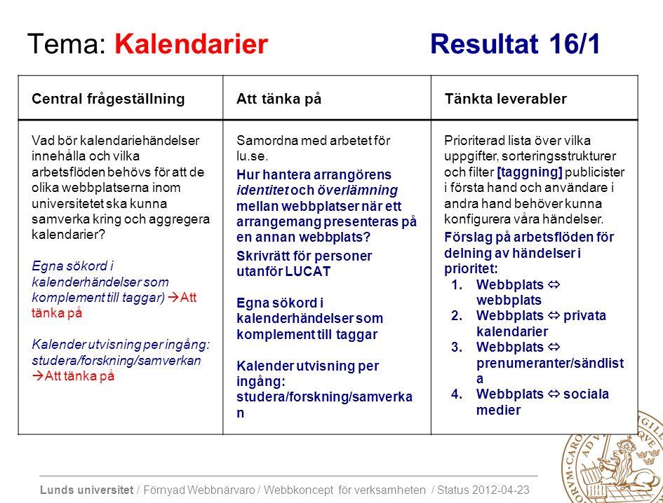 Lunds universitet / Förnyad Webbnärvaro / Webbkoncept för verksamheten / Status 2012-04-23 Tema: Kalendarier Resultat 16/1 Central frågeställningAtt tänka påTänkta leverabler Vad bör kalendariehändelser innehålla och vilka arbetsflöden behövs för att de olika webbplatserna inom universitetet ska kunna samverka kring och aggregera kalendarier.