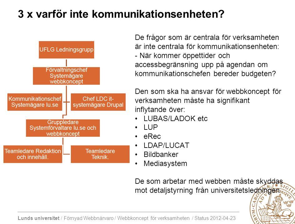 Lunds universitet / Förnyad Webbnärvaro / Webbkoncept för verksamheten / Status 2012-04-23 Arbetspaketen arbetar redan enligt beställning och Styrning & Stöd Webbkoncept för verksamheten