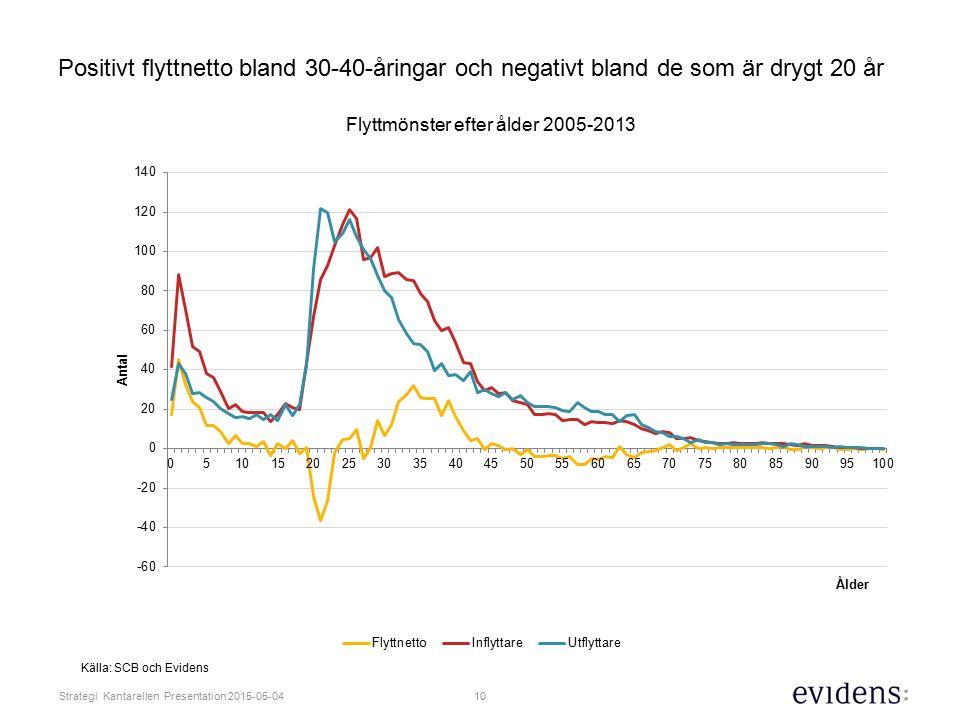 10 Strategi Kantarellen Presentation 2015-05-04 Positivt flyttnetto bland 30-40-åringar och negativt bland de som är drygt 20 år Källa: SCB och Evidens
