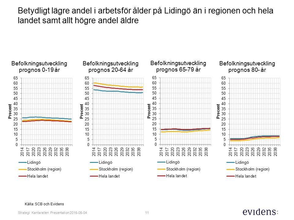 11 Strategi Kantarellen Presentation 2015-05-04 Betydligt lägre andel i arbetsför ålder på Lidingö än i regionen och hela landet samt allt högre andel äldre Källa: SCB och Evidens