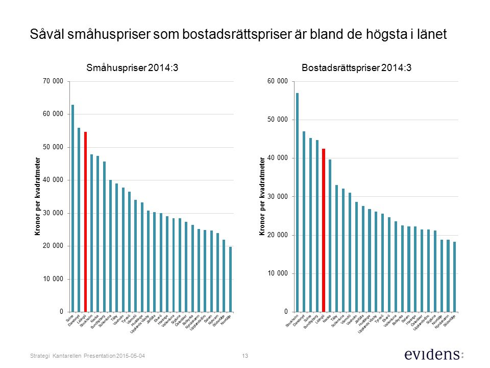 13 Strategi Kantarellen Presentation 2015-05-04 Såväl småhuspriser som bostadsrättspriser är bland de högsta i länet
