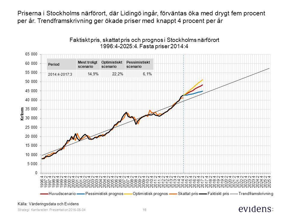 16 Strategi Kantarellen Presentation 2015-05-04 Priserna i Stockholms närförort, där Lidingö ingår, förväntas öka med drygt fem procent per år.