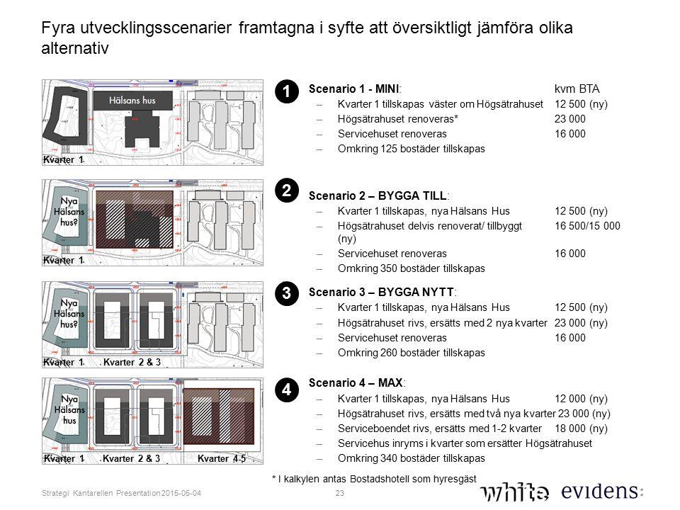 23 Strategi Kantarellen Presentation 2015-05-04 Fyra utvecklingsscenarier framtagna i syfte att översiktligt jämföra olika alternativ Scenario 1 - MINI: kvm BTA –Kvarter 1 tillskapas väster om Högsätrahuset 12 500 (ny) –Högsätrahuset renoveras* 23 000 –Servicehuset renoveras16 000 –Omkring 125 bostäder tillskapas Scenario 2 – BYGGA TILL: –Kvarter 1 tillskapas, nya Hälsans Hus12 500 (ny) –Högsätrahuset delvis renoverat/ tillbyggt 16 500/15 000 (ny) –Servicehuset renoveras16 000 –Omkring 350 bostäder tillskapas Scenario 3 – BYGGA NYTT: –Kvarter 1 tillskapas, nya Hälsans Hus 12 500 (ny) –Högsätrahuset rivs, ersätts med 2 nya kvarter 23 000 (ny) –Servicehuset renoveras16 000 –Omkring 260 bostäder tillskapas Scenario 4 – MAX: –Kvarter 1 tillskapas, nya Hälsans Hus 12 000 (ny) –Högsätrahuset rivs, ersätts med två nya kvarter 23 000 (ny) –Serviceboendet rivs, ersätts med 1-2 kvarter 18 000 (ny) –Servicehus inryms i kvarter som ersätter Högsätrahuset –Omkring 340 bostäder tillskapas 1 2 3 4 Kvarter 1 Kvarter 2 & 3 Kvarter 4-5 * I kalkylen antas Bostadshotell som hyresgäst