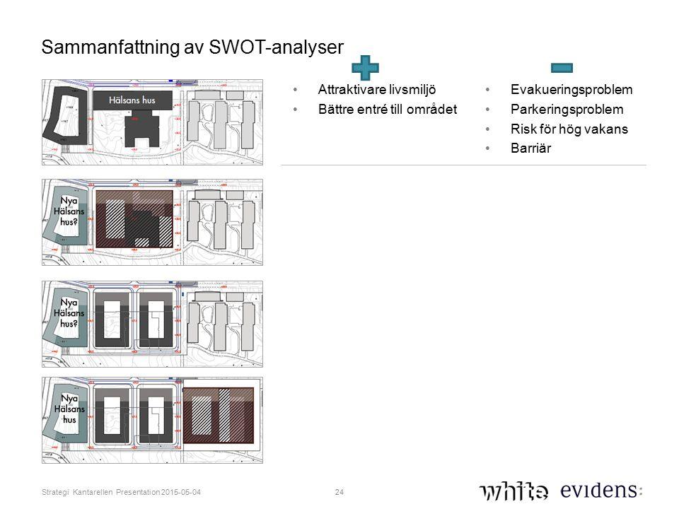 24 Strategi Kantarellen Presentation 2015-05-04 Sammanfattning av SWOT-analyser Attraktivare livsmiljö Bättre entré till området Evakueringsproblem Parkeringsproblem Risk för hög vakans Barriär