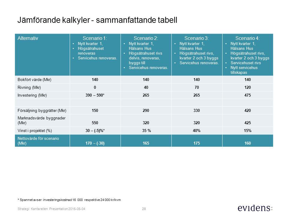 28 Strategi Kantarellen Presentation 2015-05-04 Jämförande kalkyler - sammanfattande tabell AlternativScenario 1: Nytt kvarter 1, Högsätrahuset renoveras Servicehus renoveras.