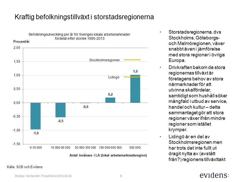 8 Strategi Kantarellen Presentation 2015-05-04 Storstadsregionerna, dvs Stockholms, Göteborgs- och Malmöregionen, växer snabbt även i jämförelse med stora regioner i övriga Europa.