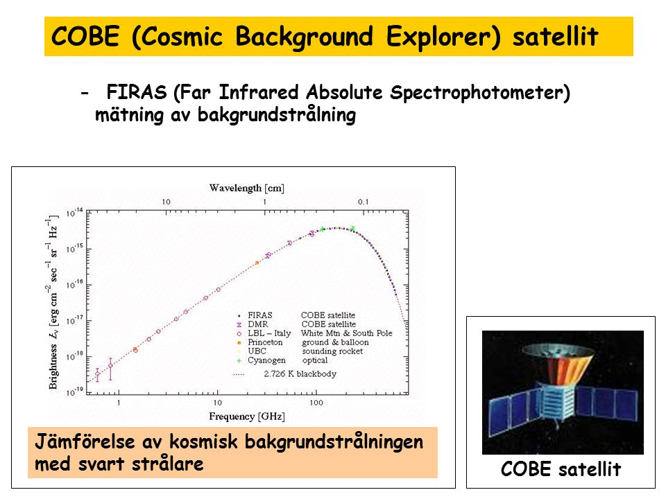 COBE (Cosmic Background Explorer) satellit - FIRAS (Far Infrared Absolute Spectrophotometer) mätning av bakgrundstrålning Jämförelse av kosmisk bakgru
