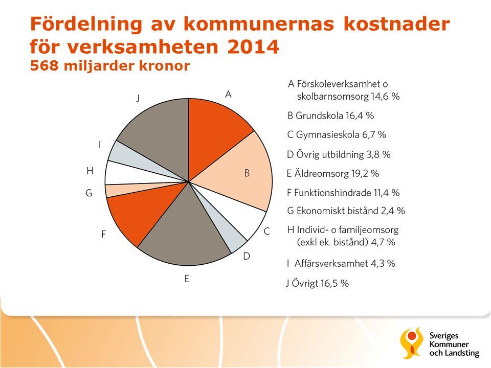 Fördelning av kommunernas kostnader för verksamheten 2014 568 miljarder kronor