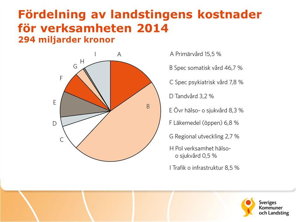 Fördelning av landstingens kostnader för verksamheten 2014 294 miljarder kronor