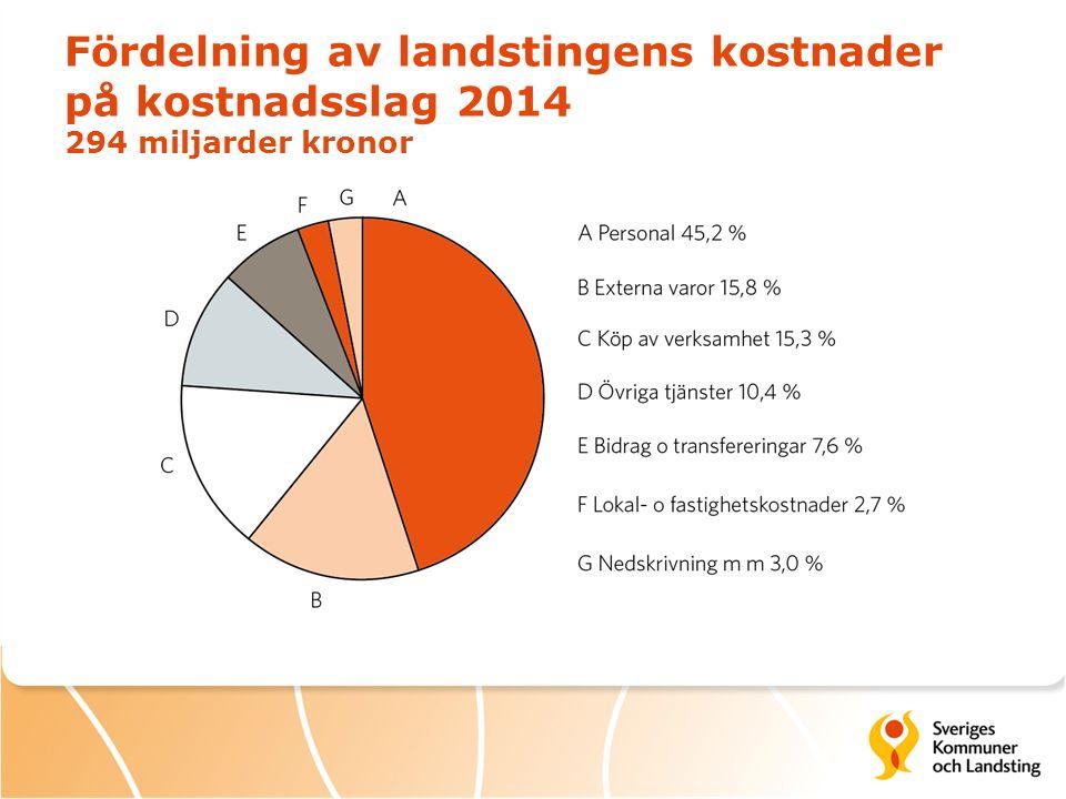 Fördelning av landstingens kostnader på kostnadsslag 2014 294 miljarder kronor
