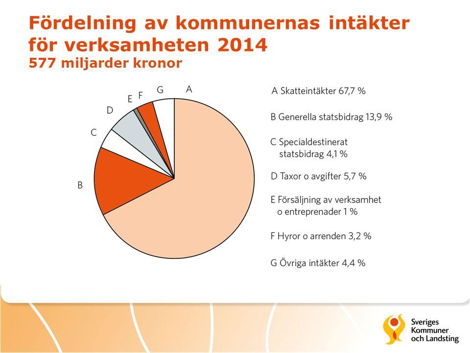 Fördelning av landstingens intäkter för verksamheten 2014 298 miljarder kronor