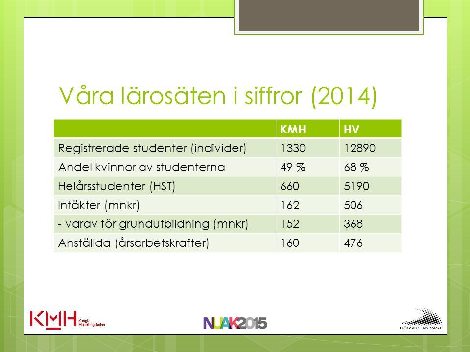 Våra lärosäten i siffror (2014) KMHHV Registrerade studenter (individer)133012890 Andel kvinnor av studenterna49 %68 % Helårsstudenter (HST)6605190 In